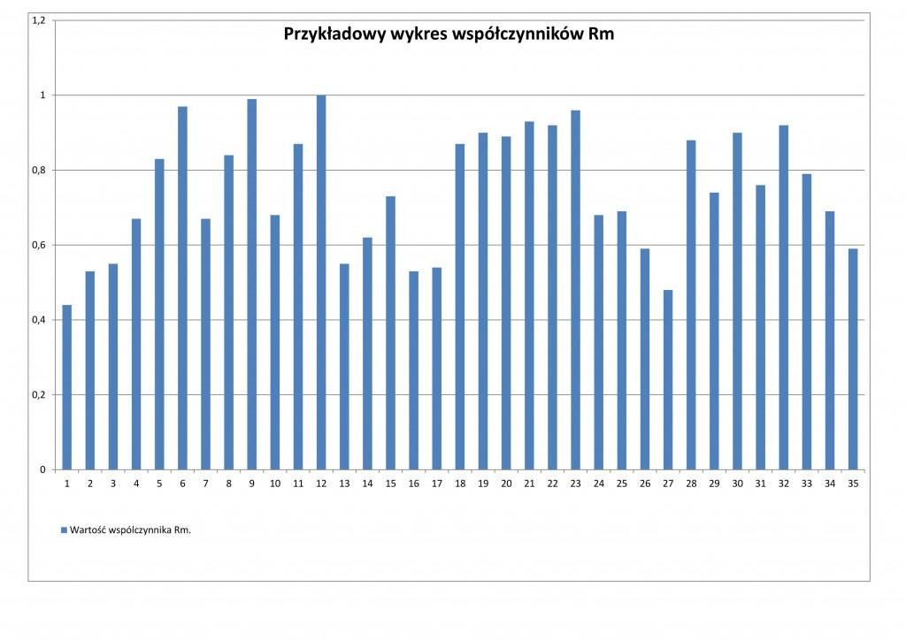 Wykres Rm